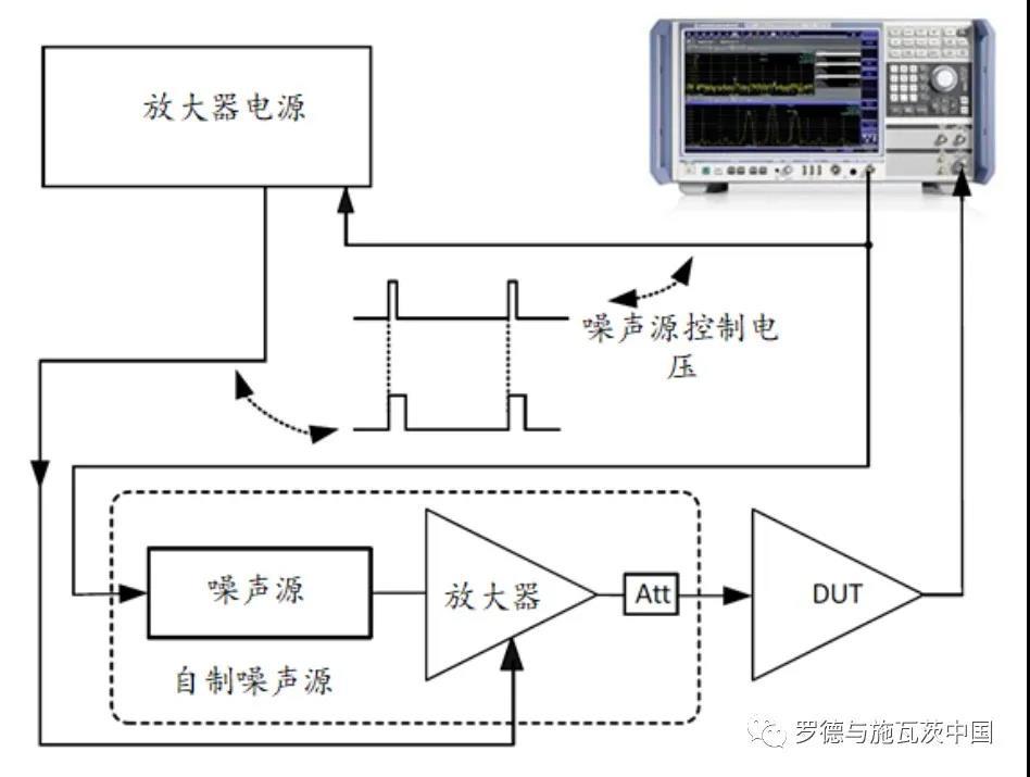 超高噪声系数的超量程测量方法