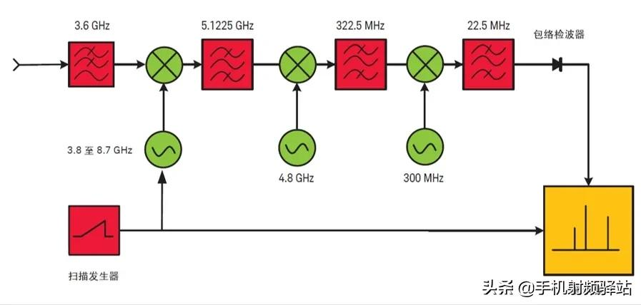 想了解更多的频谱仪原理,看这篇肯定没错