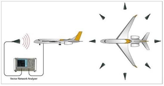 安立矢量网络分析仪在远距离高频S参数测量的应用
