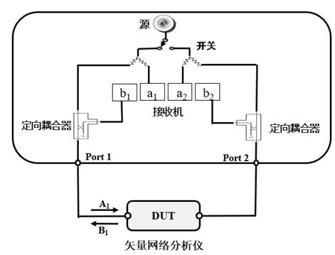 矢量网络分析仪校准原理及常用校准方法